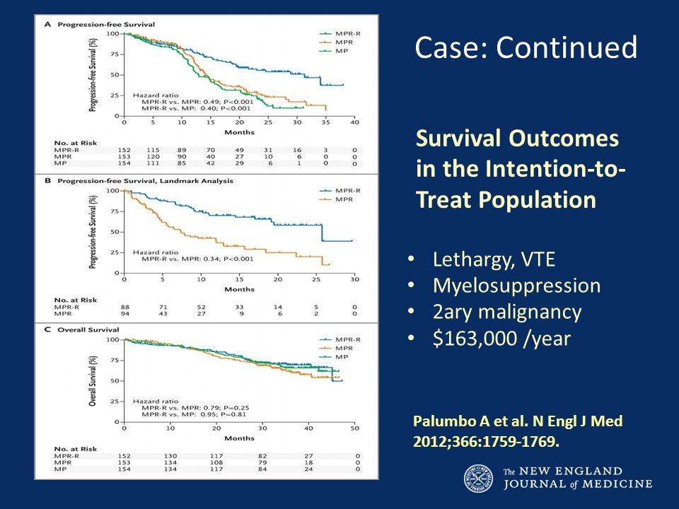Survival Outcomes in the Intention-to- Treat Population Palumbo A et al.