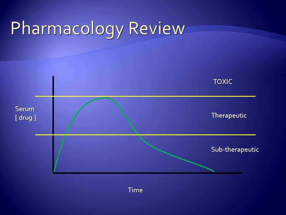 Serum [ drug ] Time TOXIC Therapeutic Sub-therapeutic