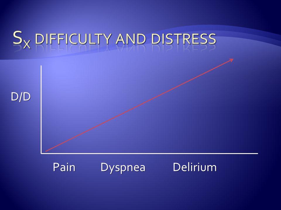 Pain Dyspnea Delirium D/D