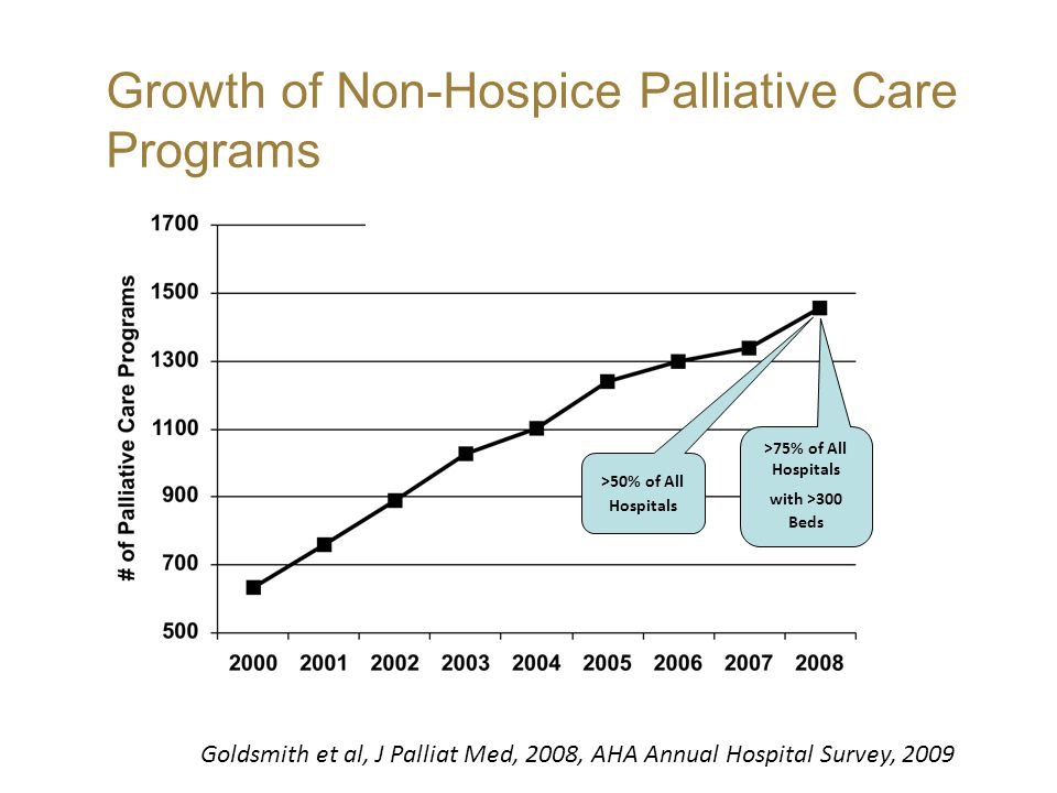 Growth of Non-Hospice Palliative Care Programs Goldsmith et al, J Palliat Med, 2008, AHA Annual Hospital Survey, 2009 >50% of All Hospitals >75% of All Hospitals with >300 Beds