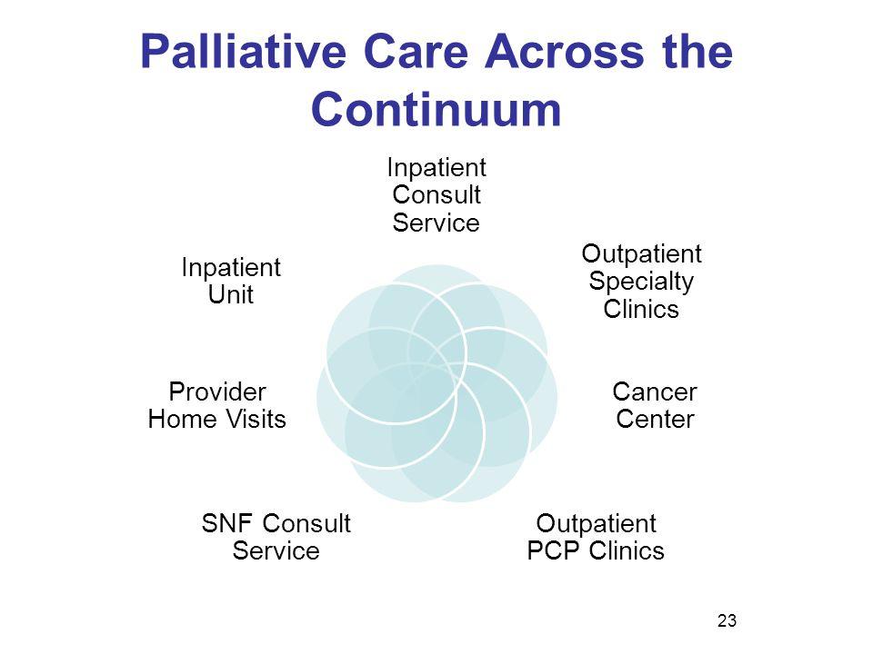 Palliative Care Across the Continuum Inpatient Consult Service Outpatient Specialty Clinics Cancer Center Outpatient PCP Clinics SNF Consult Service P