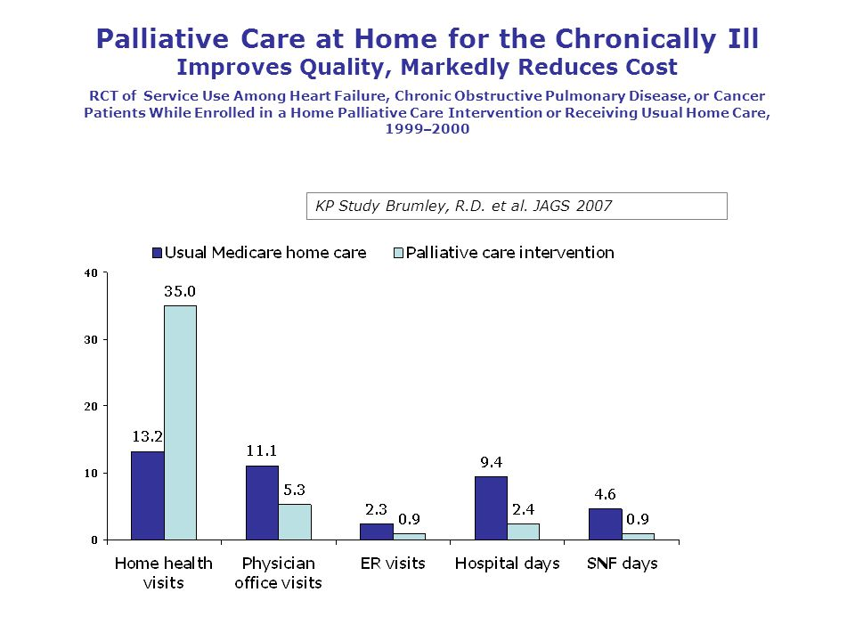 Palliative Care at Home for the Chronically Ill Improves Quality, Markedly Reduces Cost RCT of Service Use Among Heart Failure, Chronic Obstructive Pu