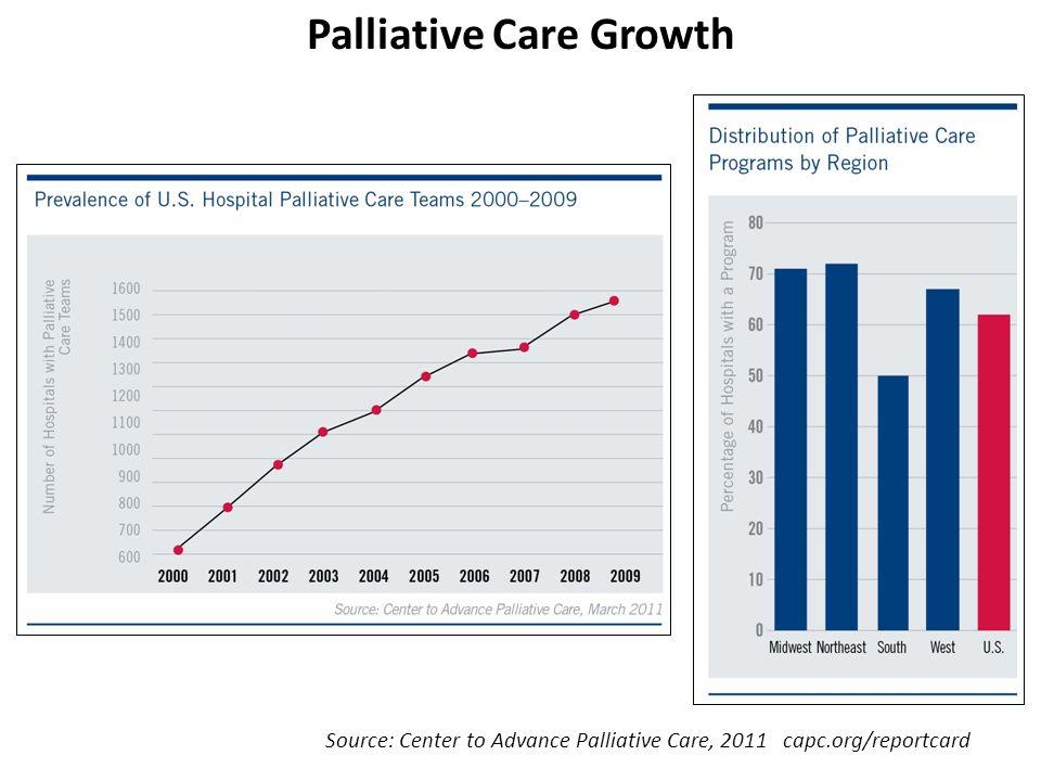 Source: Center to Advance Palliative Care, 2011 capc.org/reportcard Palliative Care Growth