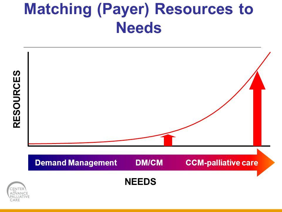 Matching (Payer) Resources to Needs Demand Management DM/CM CCM-palliative care RESOURCES NEEDS