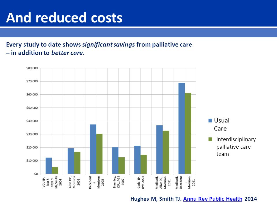 And reduced costs Every study to date shows significant savings from palliative care – in addition to better care.