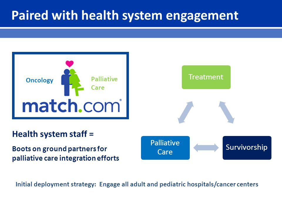 Paired with health system engagement Health system staff = Boots on ground partners for palliative care integration efforts Oncology Palliative Care TreatmentSurvivorship Palliative Care Initial deployment strategy: Engage all adult and pediatric hospitals/cancer centers