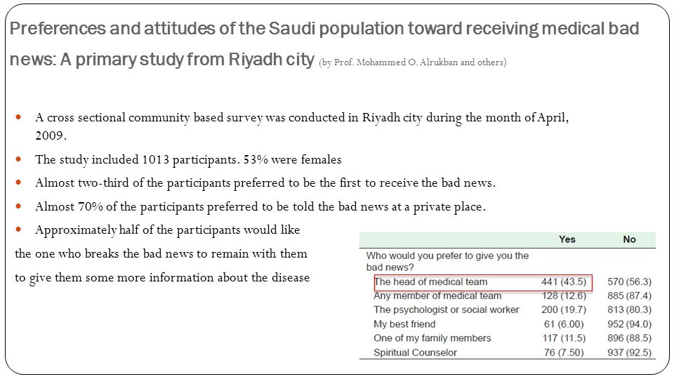 Preferences and attitudes of the Saudi population toward receiving medical bad news: A primary study from Riyadh city (by Prof.
