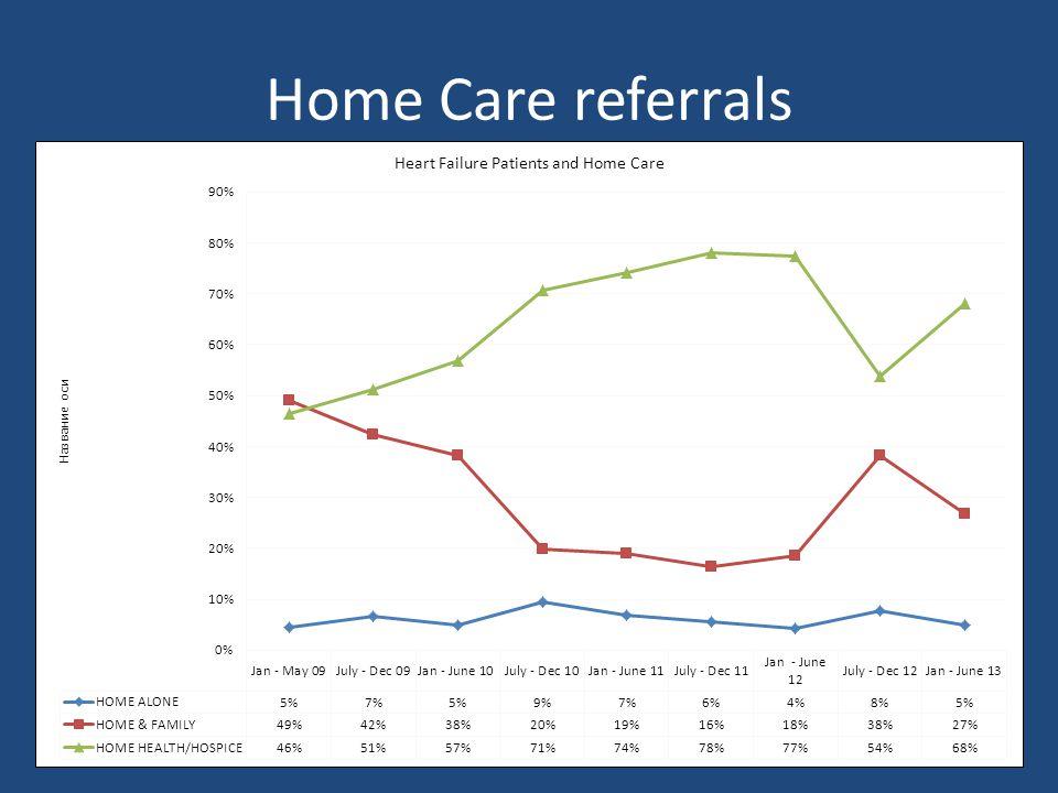 Home Care referrals