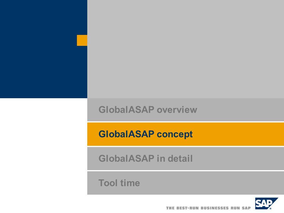 Title of Presentation, Speaker Name / 39 GlobalASAP Roadmap Structure Each deliverable comprises several activities.