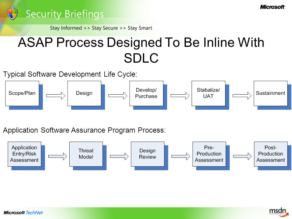 ASAP Process Designed To Be Inline With SDLC Application Software Assurance Program Process: Typical Software Development Life Cycle:
