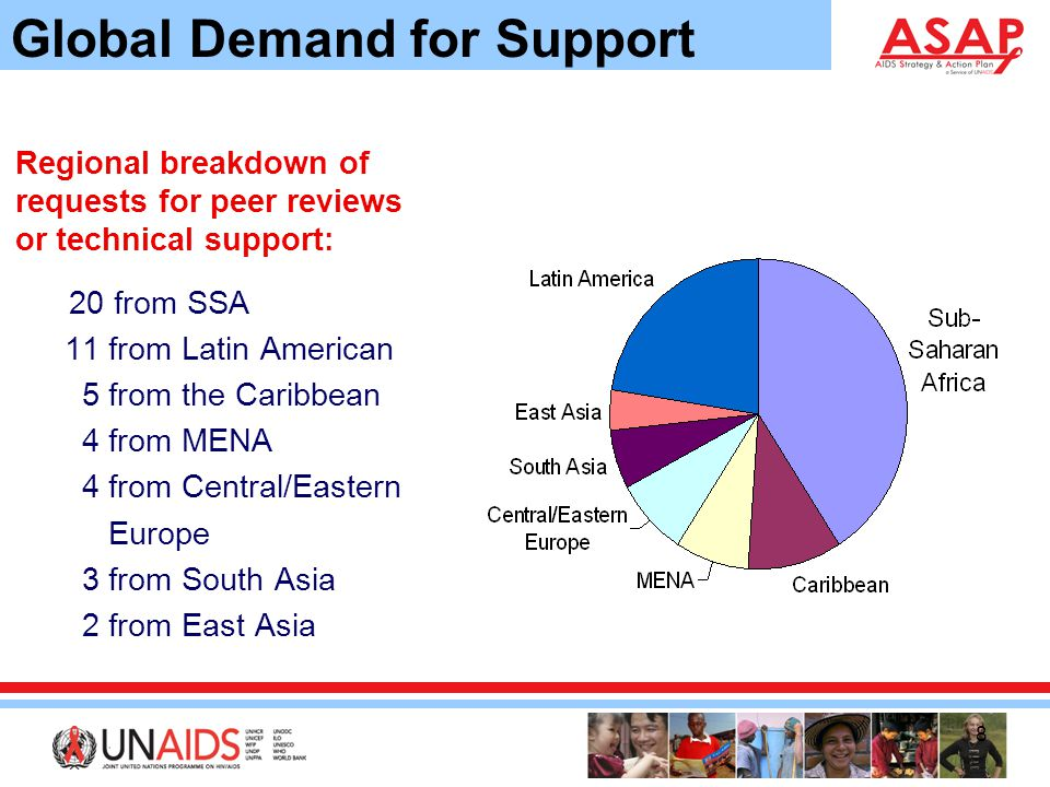 8 Global Demand for Support Regional breakdown of requests for peer reviews or technical support: 20 from SSA 11 from Latin American 5 from the Caribbean 4 from MENA 4 from Central/Eastern Europe 3 from South Asia 2 from East Asia