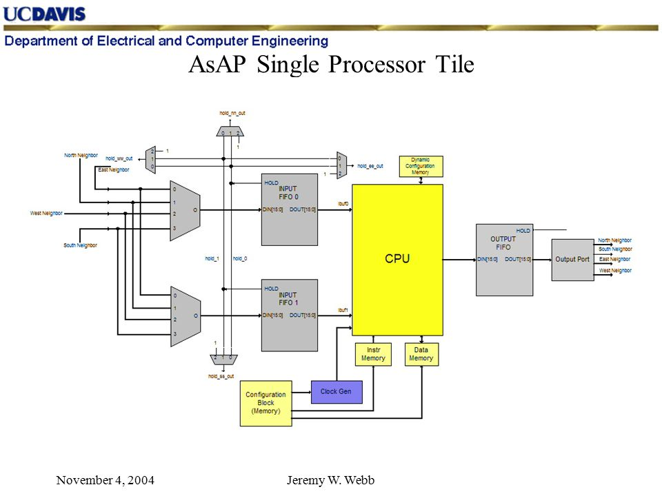 November 4, 2004Jeremy W. Webb AsAP Single Processor Tile
