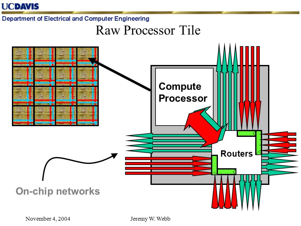 November 4, 2004Jeremy W. Webb Raw Processor Tile Compute Processor Routers On-chip networks