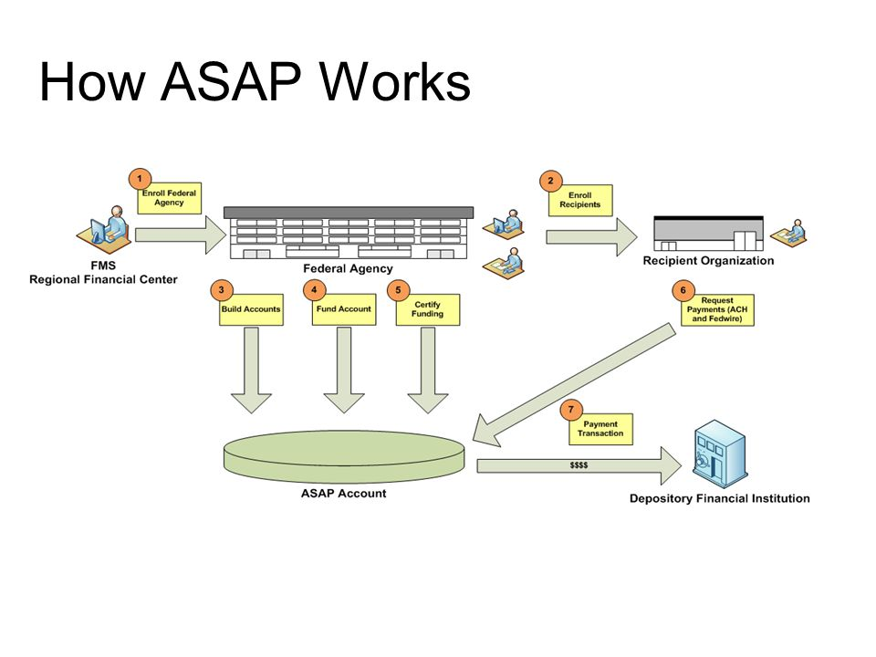 How ASAP Works