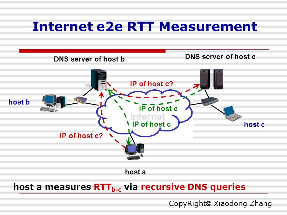 Internet e2e RTT Measurement host a host b host c DNS server of host b DNS server of host c Internet IP of host c.