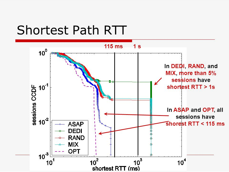 Shortest Path RTT 115 ms In ASAP and OPT, all sessions have shorest RTT < 115 ms 1 s In DEDI, RAND, and MIX, more than 5% sessions have shortest RTT > 1s