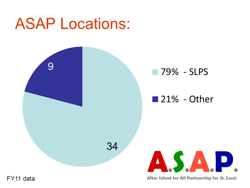 ASAP Locations: FY11 data