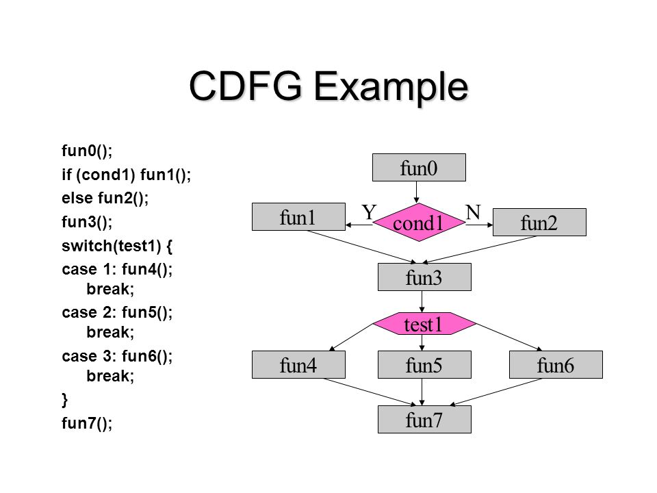 CDFG Example fun0(); if (cond1) fun1(); else fun2(); fun3(); switch(test1) { case 1: fun4(); break; case 2: fun5(); break; case 3: fun6(); break; } fu