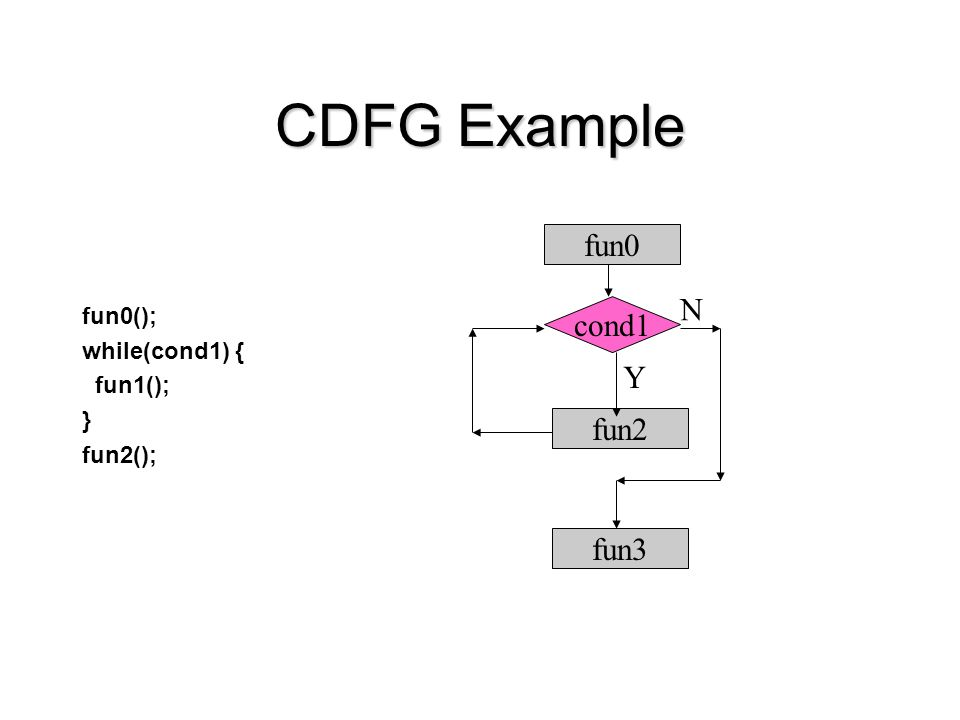 CDFG Example fun0(); while(cond1) { fun1(); } fun2(); fun0 cond1 fun3 fun2 Y N
