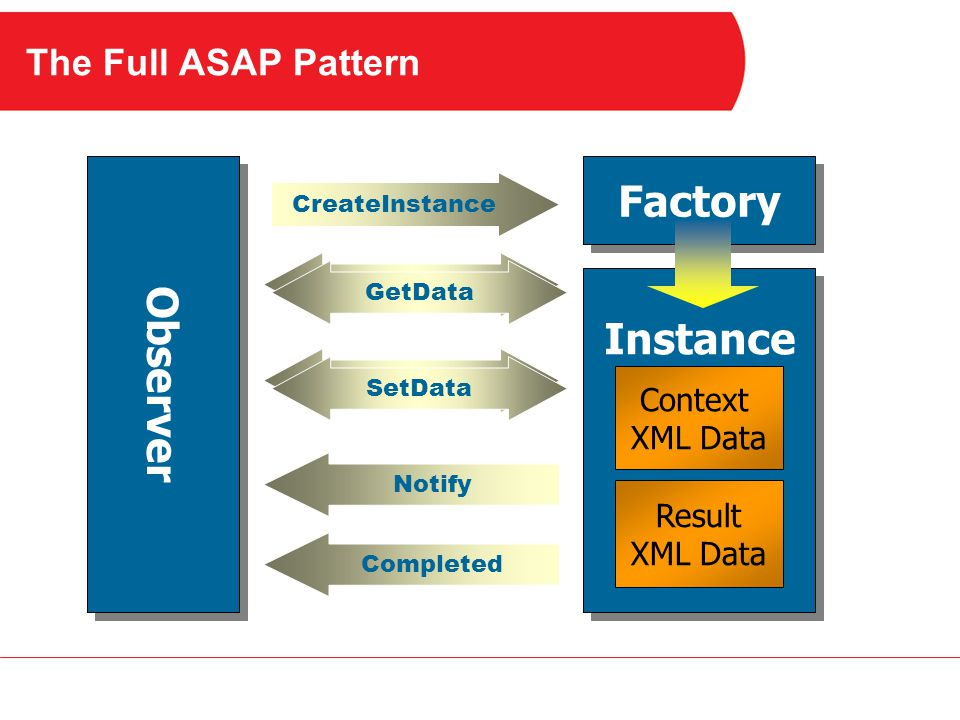 The Full ASAP Pattern Observer Factory Instance CreateInstance Completed SetData GetData Notify Context XML Data Result XML Data