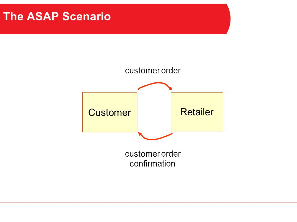 The ASAP Scenario Customer Retailer customer order confirmation