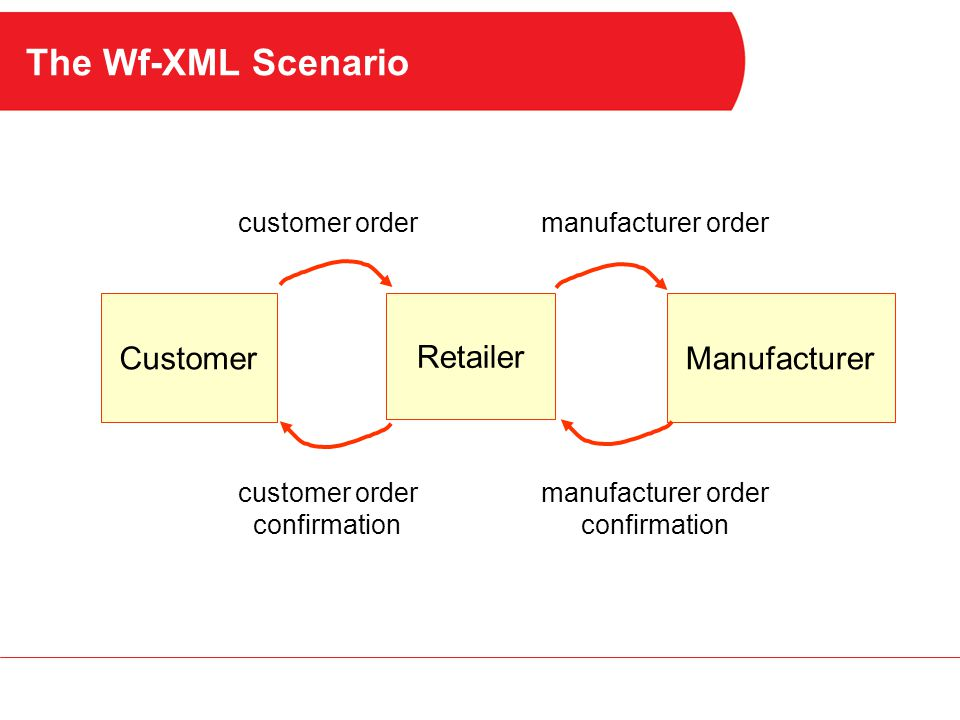 The Wf-XML Scenario Customer Retailer Manufacturer customer order confirmation manufacturer order confirmation manufacturer order