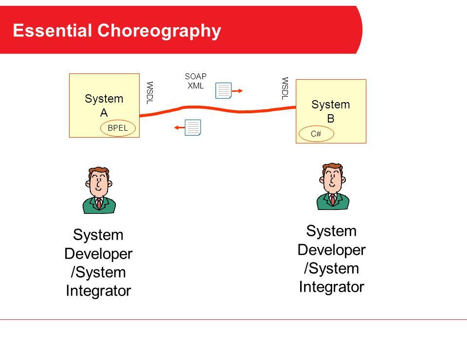 Essential Choreography System A System B System Developer /System Integrator System Developer /System Integrator BPEL C# SOAP XML WSDL