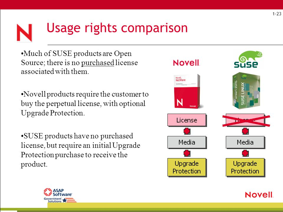 Usage rights comparison Much of SUSE products are Open Source; there is no purchased license associated with them.