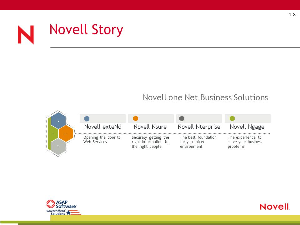 Novell Products and Solutions Cluster Services, eDirectory, Evolution, Evolution Connector, Groupwise, iFolder, Netmail, Netware, Nterprise Branch Office, Nterprise Linux Services, Open Enterprise Server, Red Carpet Enterprise Server, Small Busines Suite, Ximian Desktop, ZENworks Novell Nterprise™ products give you the power to enable and manage the constant interaction of people with your business systems.