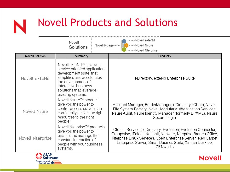 Novell Products and Solutions Cluster Services, eDirectory, Evolution, Evolution Connector, Groupwise, iFolder, Netmail, Netware, Nterprise Branch Off