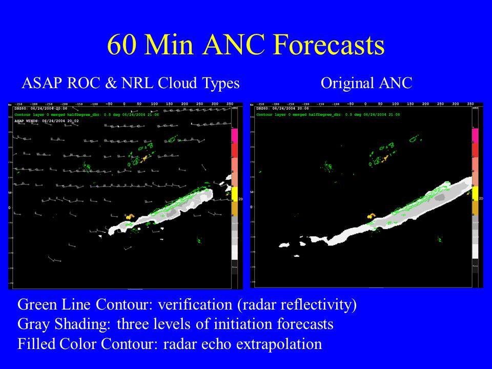 60 Min ANC Forecasts ASAP ROC & NRL Cloud TypesOriginal ANC Green Line Contour: verification (radar reflectivity) Gray Shading: three levels of initiation forecasts Filled Color Contour: radar echo extrapolation