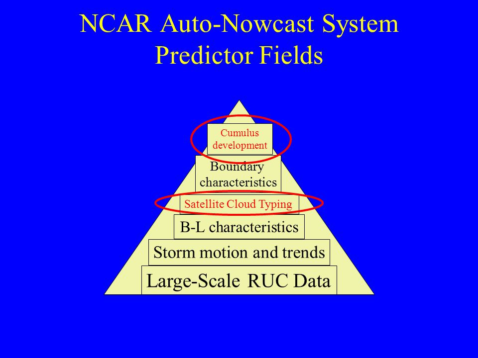 NCAR Auto-Nowcast System Predictor Fields Large-Scale RUC Data B-L characteristics Satellite Cloud Typing Boundary characteristics Cumulus development Storm motion and trends