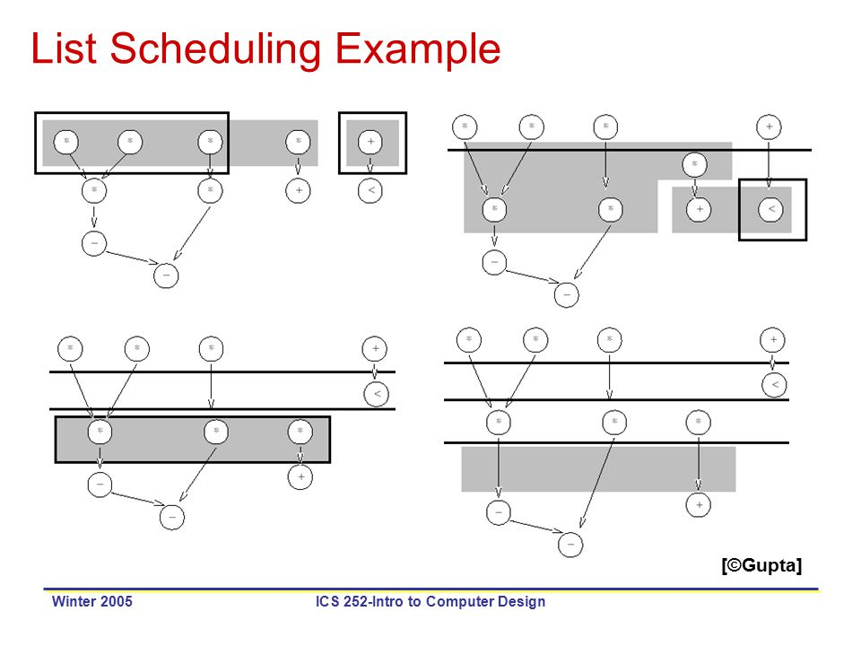 Winter 2005ICS 252-Intro to Computer Design List Scheduling Example [©Gupta]