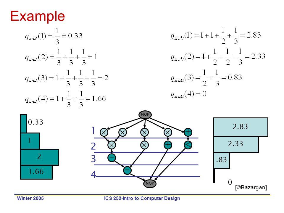 Winter 2005ICS 252-Intro to Computer Design Example + NOP   +< - - 1 2 3 4 2.83 2.33.83 0 1 2 1.66 0.33 [©Bazargan]