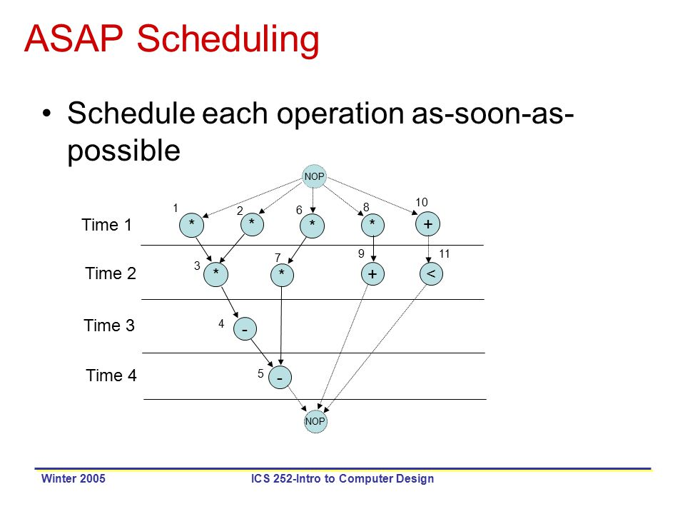 Winter 2005ICS 252-Intro to Computer Design ASAP Scheduling Schedule each operation as-soon-as- possible NOP * * * * * * + +< - - 1 2 3 4 5 6 7 8 9 10 11 Time 1 Time 2 Time 3 Time 4