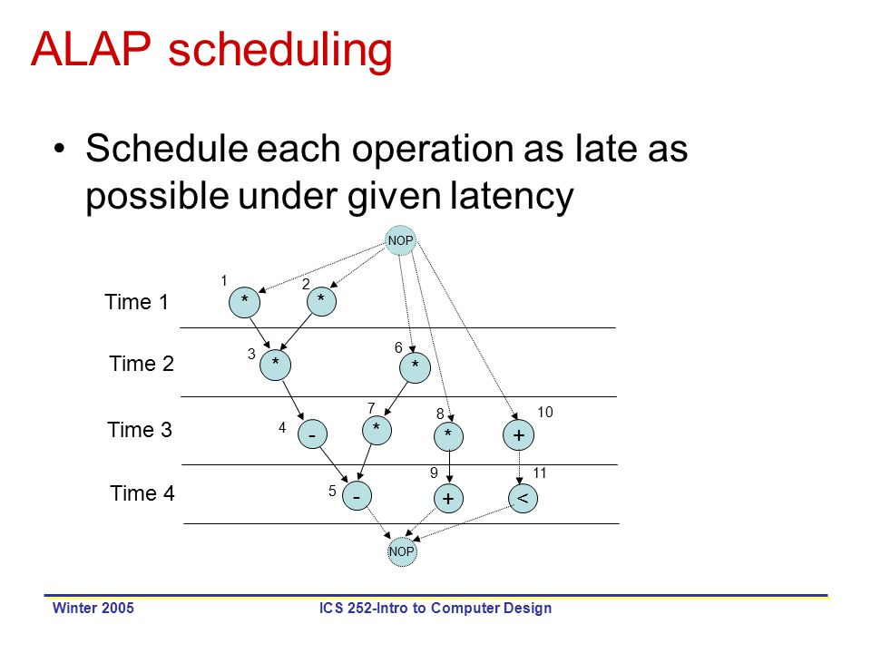 Winter 2005ICS 252-Intro to Computer Design ALAP scheduling Schedule each operation as late as possible under given latency NOP * * * * * * + +< - - 1 2 3 4 5 6 7 8 9 10 11 Time 1 Time 2 Time 3 Time 4