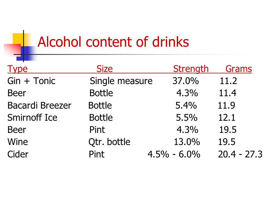 Alcohol content of drinks Type Size Strength Grams Gin + Tonic Single measure 37.0% 11.2 Beer Bottle 4.3% 11.4 Bacardi Breezer Bottle 5.4% 11.9 Smirno