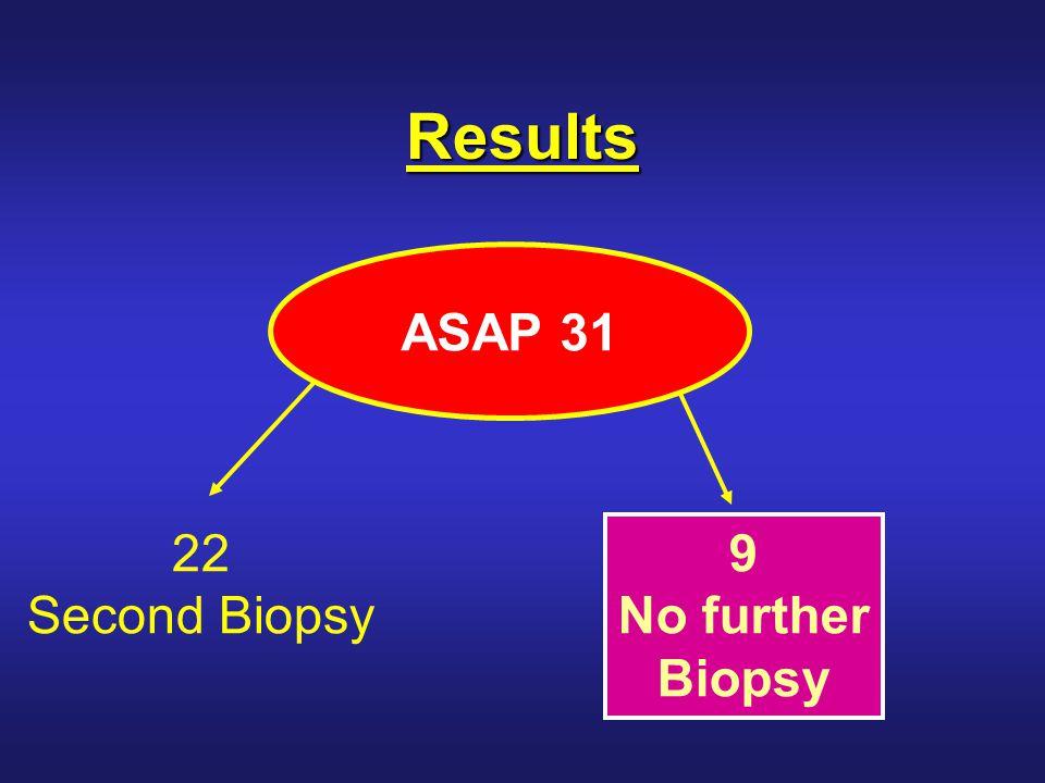 Results of No Repeat Biopsy 9 No repeat biopsy TURP: 1 Benign Median F/U: 8 78 months 1 CAP