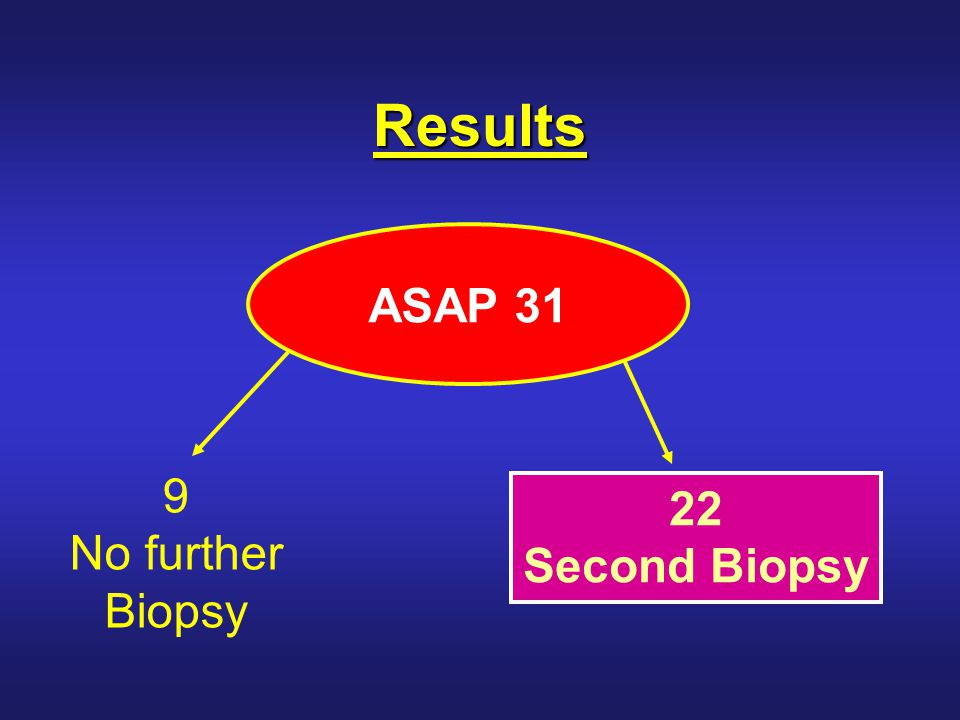 Results of 2nd Biopsy Benign 4 ASAP 5 Prostate cancer 13 ASAP22/31 Median interval between 1 st & 2 nd biopsy 8 Months