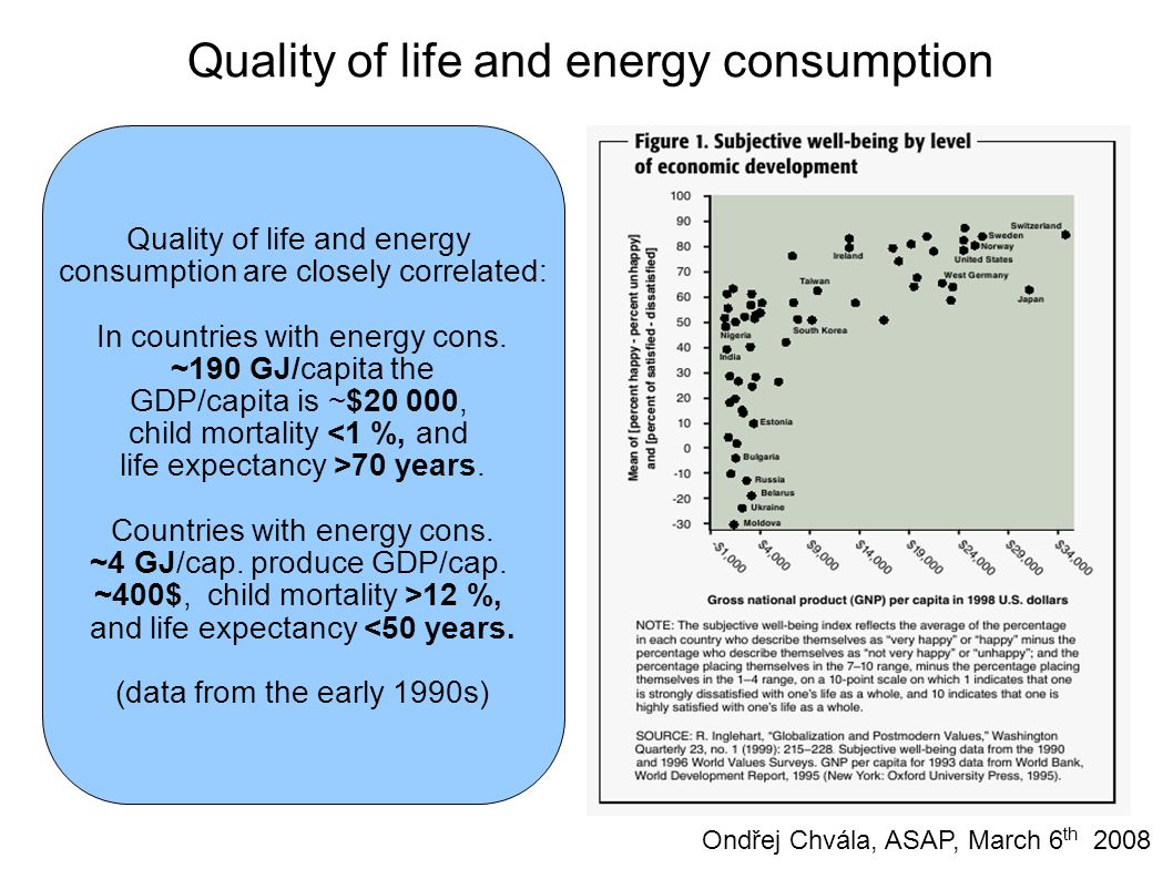 Quality of life and energy consumption are closely correlated: In countries with energy cons.