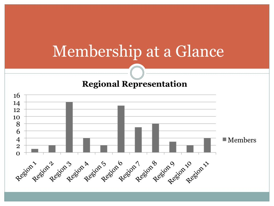 7-$1,000 2-$2,400 5-$3,000 8-$3,600 28-$4,800 Membership at a Glance