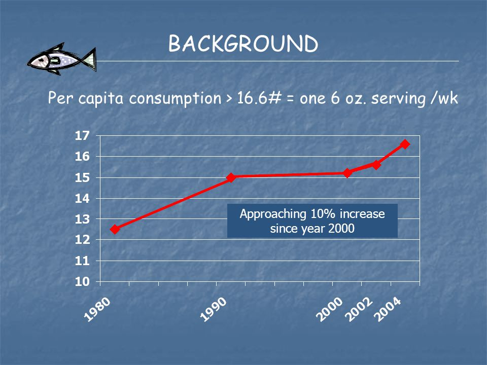 BACKGROUND Approaching 10% increase since year 2000 Per capita consumption > 16.6# = one 6 oz. serving /wk