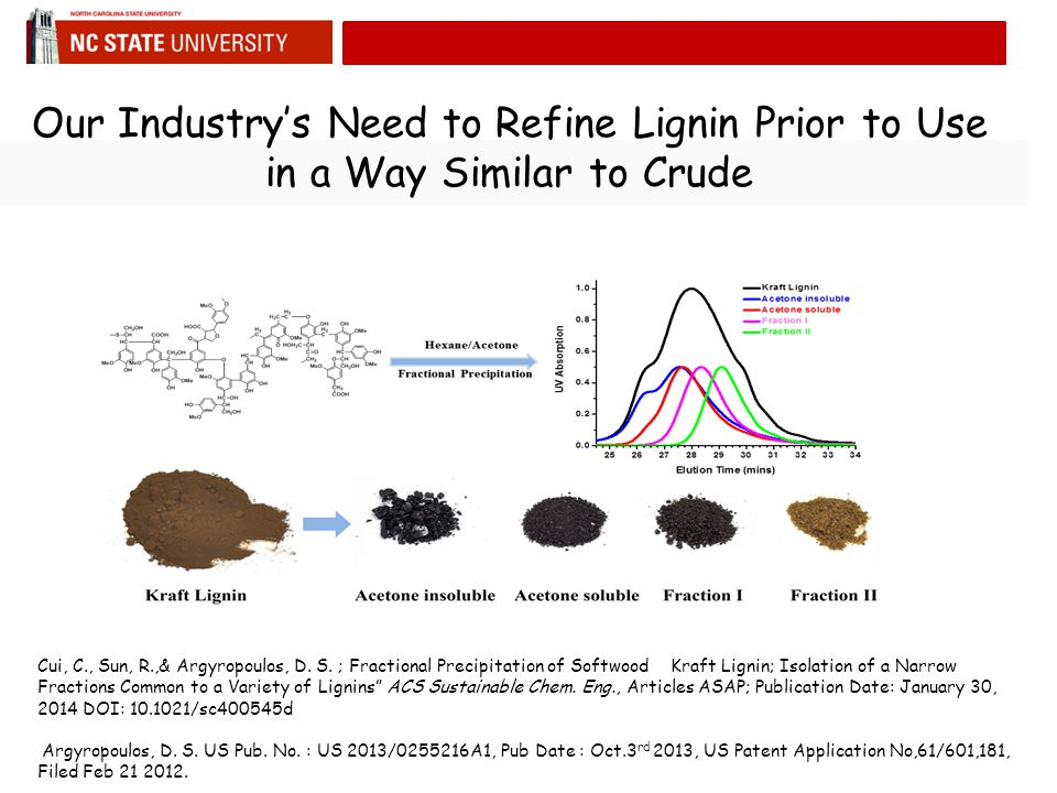 Our Industry's Need to Refine Lignin Prior to Use in a Way Similar to Crude Cui, C., Sun, R.,& Argyropoulos, D.