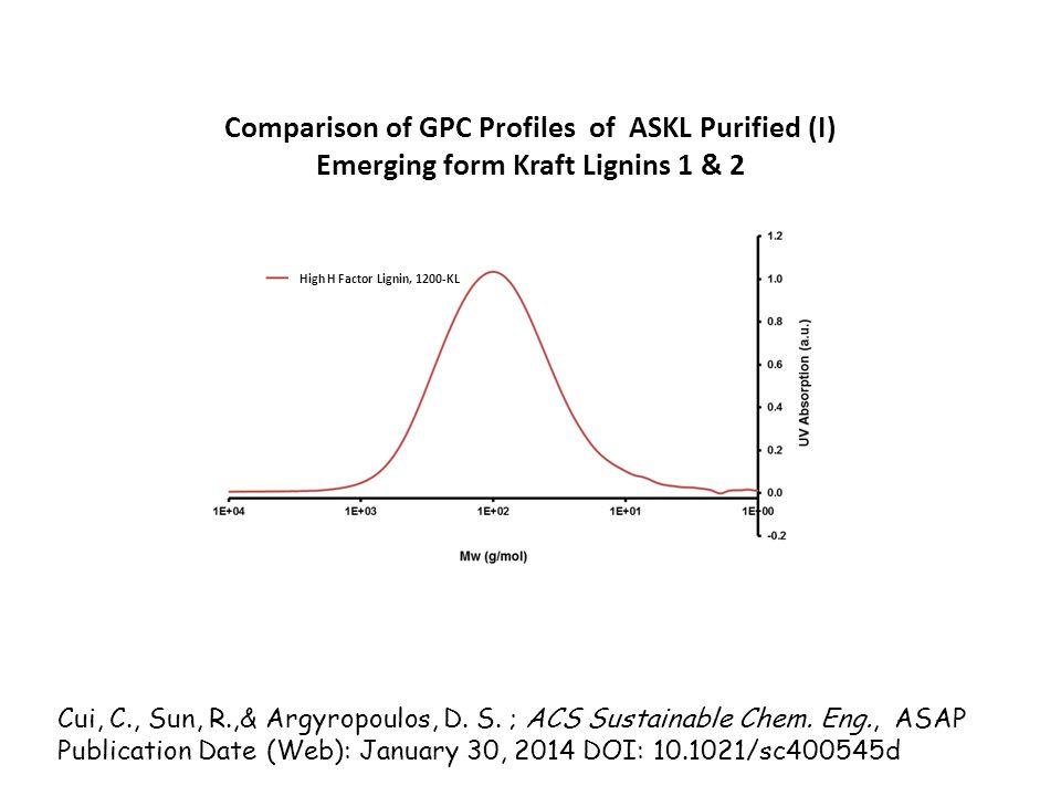 Comparison of GPC Profiles of ASKL Purified (I) Emerging form Kraft Lignins 1 & 2 High H Factor Lignin, 1200-KL Cui, C., Sun, R.,& Argyropoulos, D.