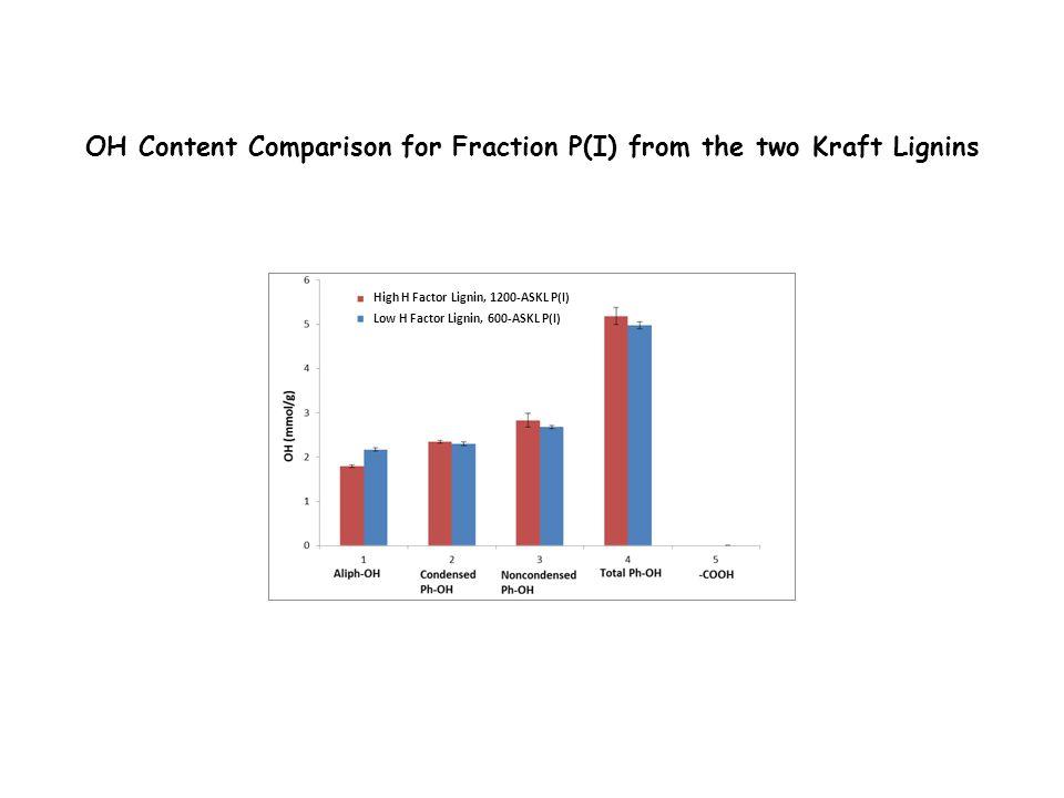 Low H Factor Lignin, 600-ASKL P(I) High H Factor Lignin, 1200-ASKL P(I) OH Content Comparison for Fraction P(I) from the two Kraft Lignins