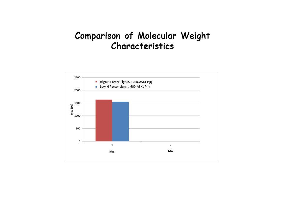 Comparison of Molecular Weight Characteristics Low H Factor Lignin, 600-ASKL P(I) High H Factor Lignin, 1200-ASKL P(I)