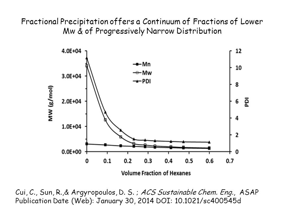 Fractional Precipitation offers a Continuum of Fractions of Lower Mw & of Progressively Narrow Distribution Cui, C., Sun, R.,& Argyropoulos, D.