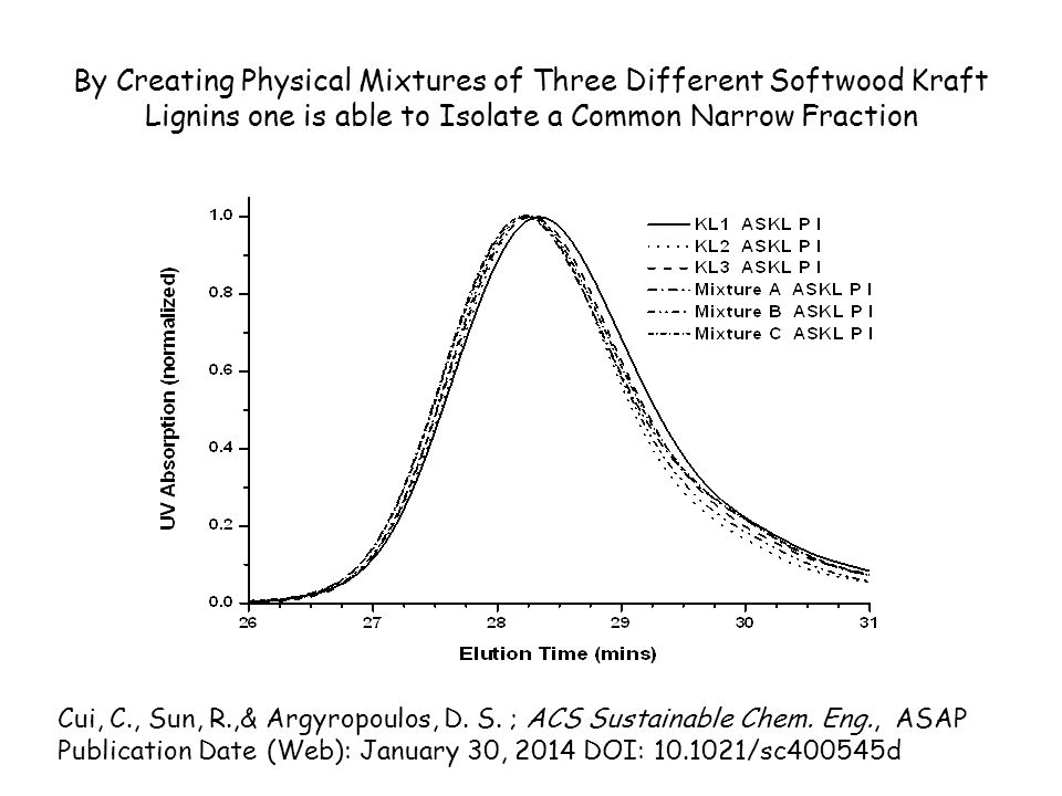 By Creating Physical Mixtures of Three Different Softwood Kraft Lignins one is able to Isolate a Common Narrow Fraction Cui, C., Sun, R.,& Argyropoulos, D.