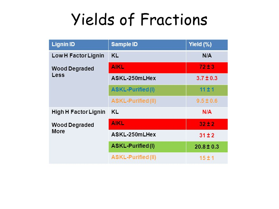 Yields of Fractions Lignin IDSample IDYield (%) Low H Factor Lignin Wood Degraded Less KLN/A AIKL72 ± 3 ASKL-250mLHex3.7 ± 0.3 ASKL-Purified (I)11 ± 1 ASKL-Purified (II)9.5 ± 0.6 High H Factor Lignin Wood Degraded More KLN/A AIKL 32 ± 2 ASKL-250mLHex 31 ± 2 ASKL-Purified (I) 20.8 ± 0.3 ASKL-Purified (II) 15 ± 1
