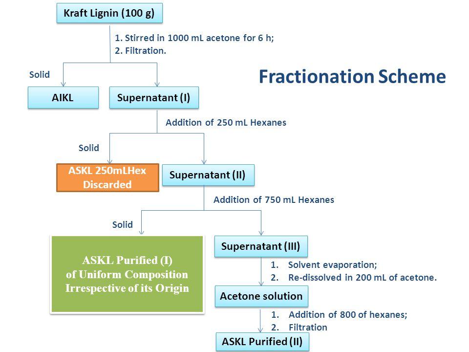 AIKL Kraft Lignin (100 g) Supernatant (I) Solid 1. Stirred in 1000 mL acetone for 6 h; 2. Filtration. Addition of 250 mL Hexanes Supernatant (II) ASKL
